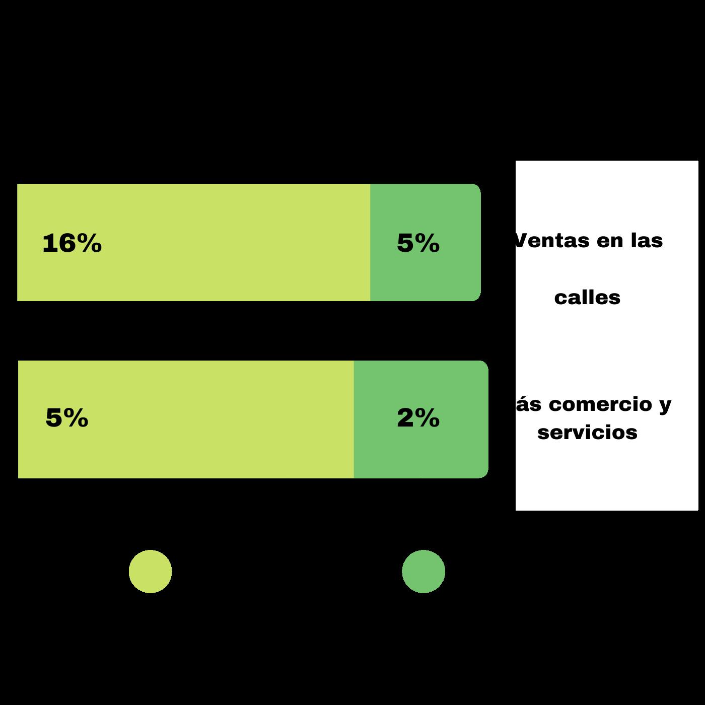 Los Negocios Y El Control De Los Mercados En Santa Tecla. Problemas Santa Tecla. Infografía. Roberto d'Aubuisson. 2020