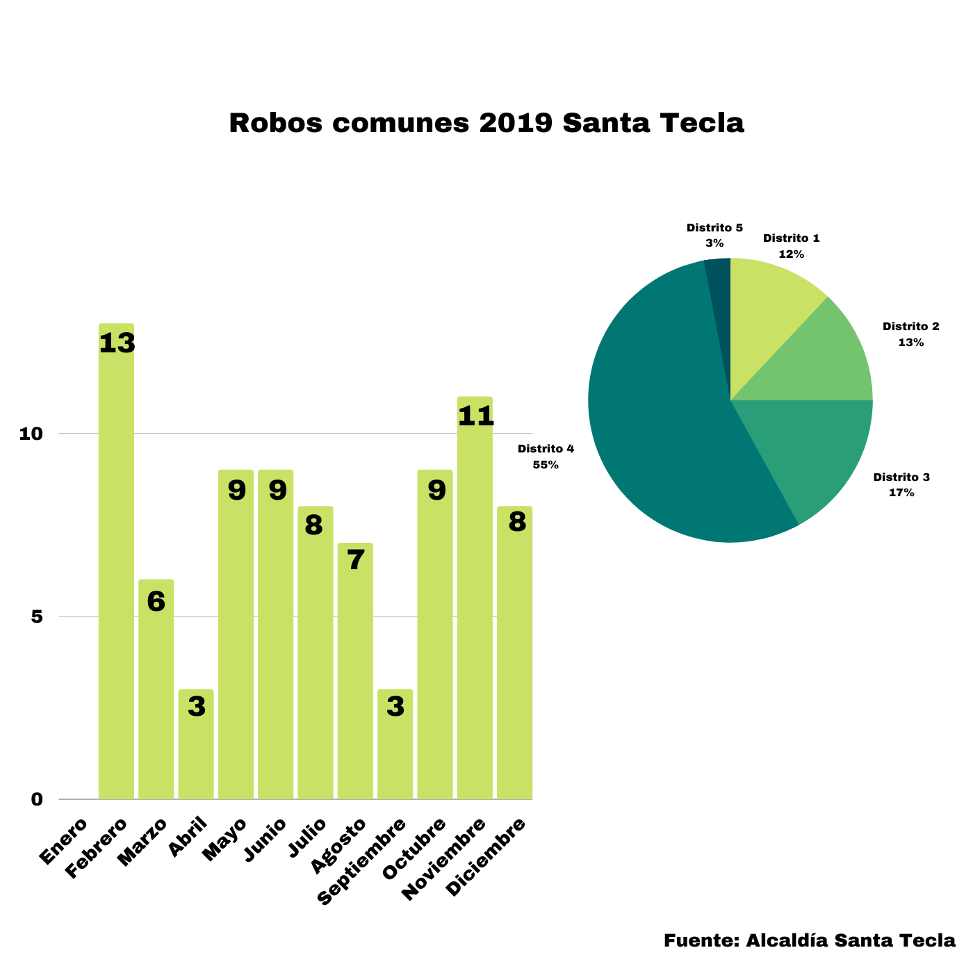 El Incremento De La Seguridad El Decrecimiento De Robos Y Hurtos En Santa Tecla. Robos comunes 2019. Infografía. Roberto d'Aubuisson. 2020
