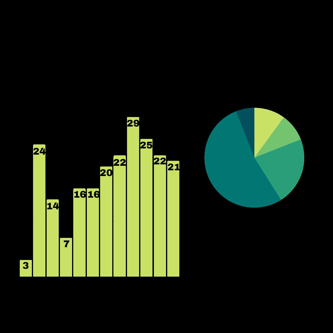 El Incremento De La Seguridad El Decrecimiento De Robos Y Hurtos En Santa Tecla. Hurtos comunes 2019. Infografía. Roberto d'Aubuisson. 2020