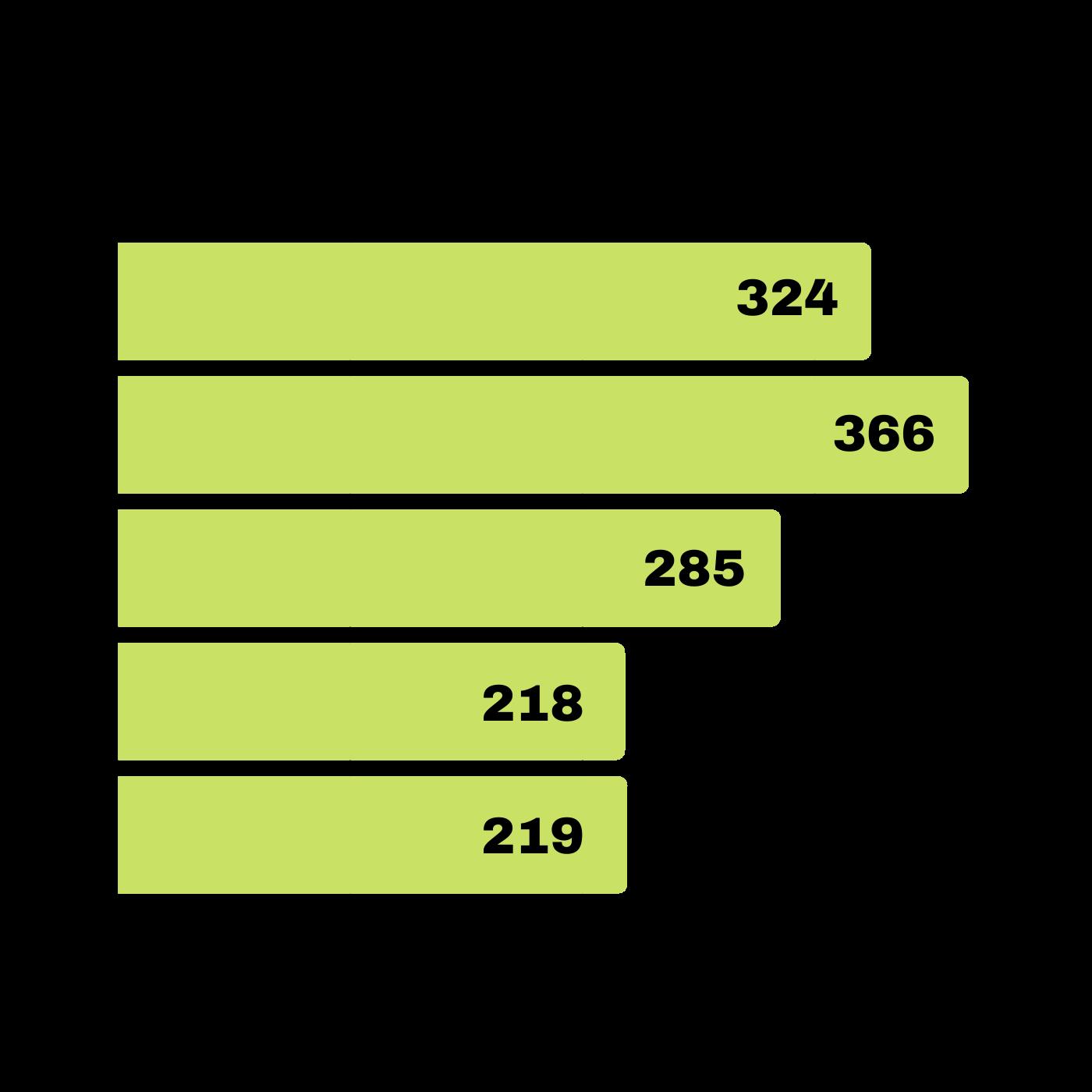 El Incremento De La Seguridad El Decrecimiento De Robos Y Hurtos En Santa Tecla. Hurtos comunes 2015 2019. Infografía. Roberto d'Aubuisson. 2020