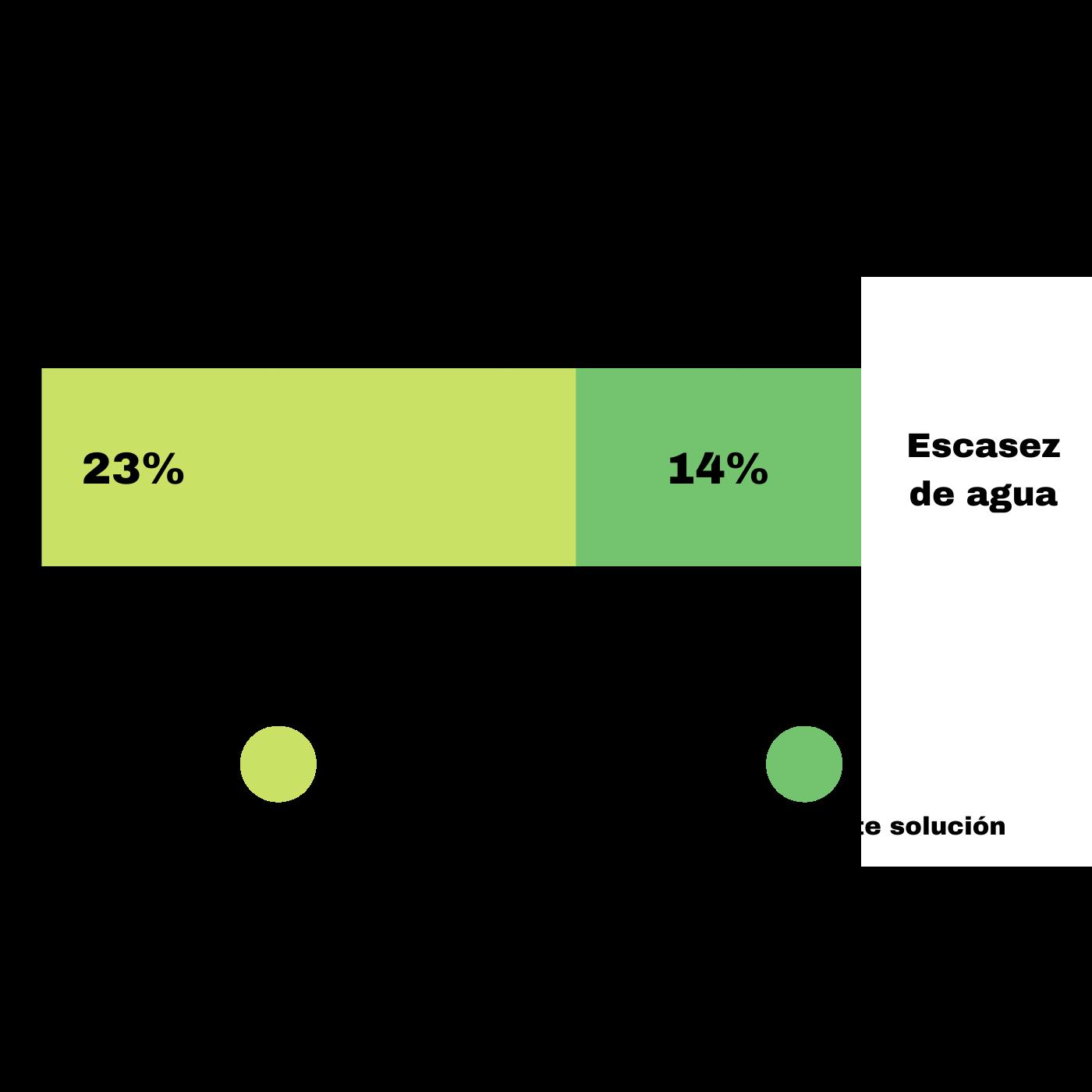La Gestión Central Del Agua Y Las Soluciones Locales. Problemas Santa Tecla. Infografía. Roberto d'Aubuisson. 2021