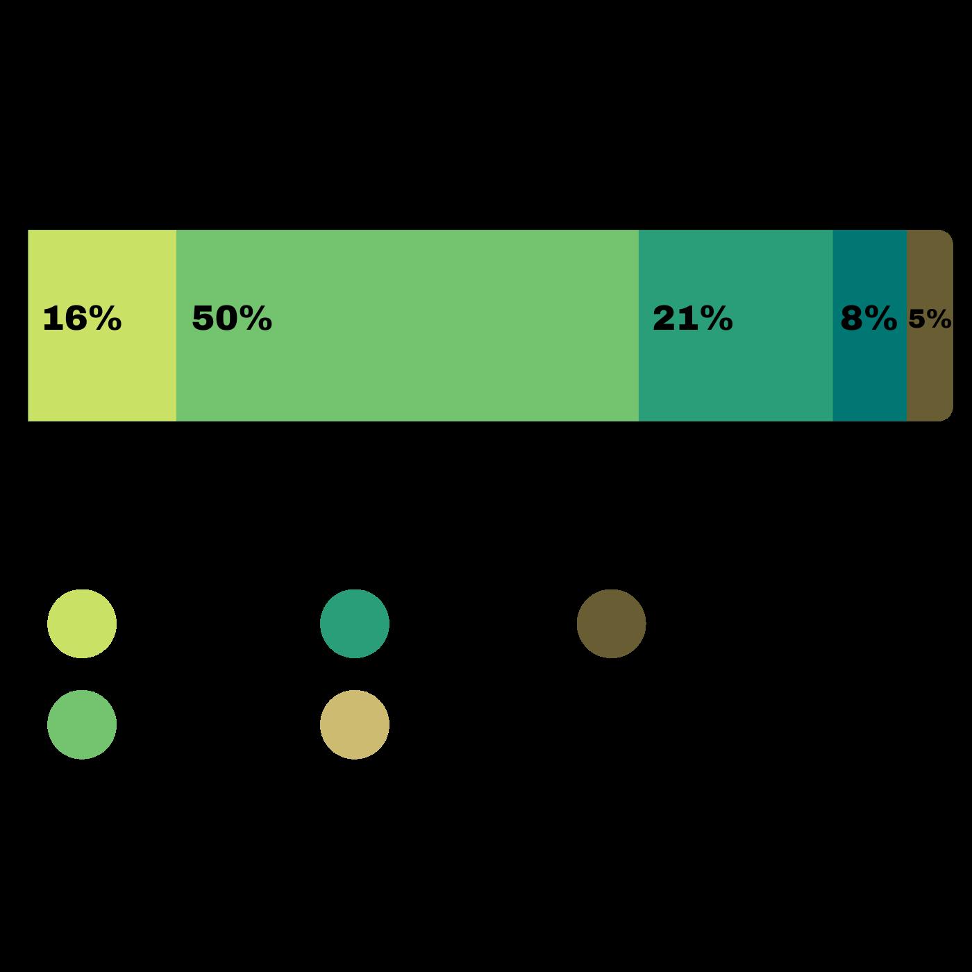 El Sistema De Recogida De Basura En Santa Tecla Las Calles, Más Limpias. Evaluación recolección basura. Infografía. Roberto d'Aubuisson. 2021