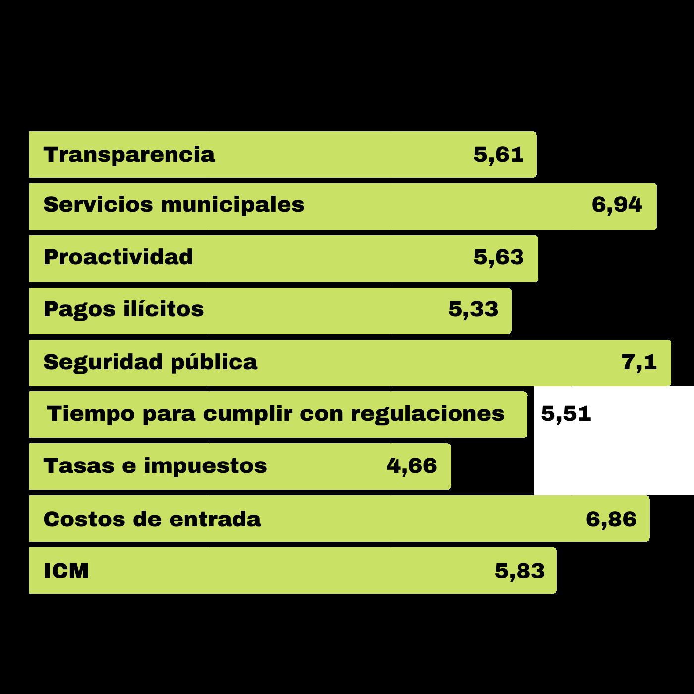 El Gobierno Municipal Un Dinamizador De La Economía Tecleña. ICM Santa Tecla. Infografía. Roberto d'Aubuisson. 2021