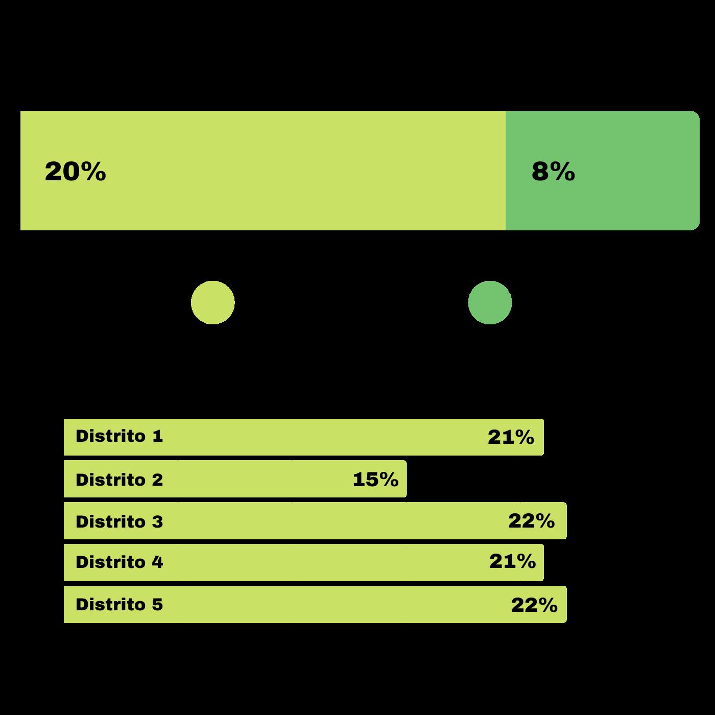 El Refuerzo De Transporte Público Y El Parqueo En Santa Tecla. Encuesta parqueo. Infografía. Roberto d'Aubuisson. 2021